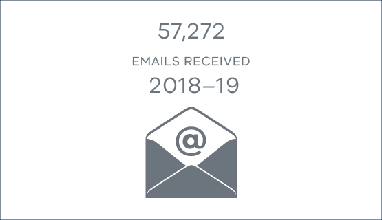 57,272 emails received in 2018-19
