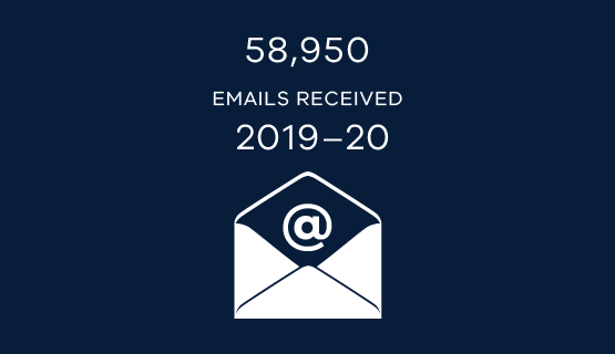 58,950 emails received in 2019-20