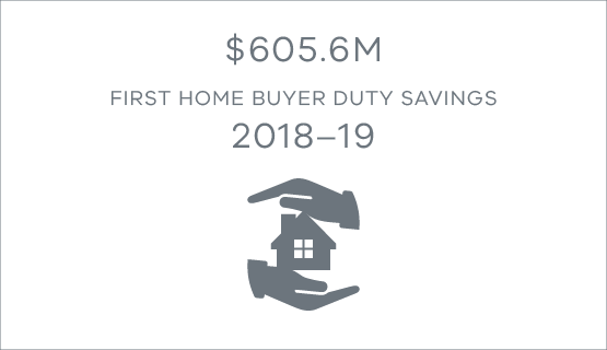 $605.6 million first home buyer duty savings 2018-19