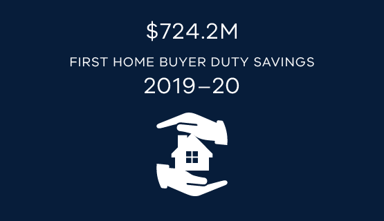 $724.2 million first home buyer duty savings 2019-20