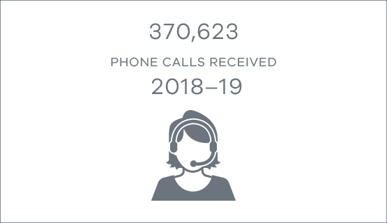 370,623 phone calls received in 2018-19