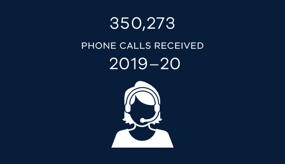 350,273 phone calls received in 2019-20