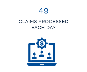 49 claims processed each day